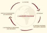 agroecologie_saint_marthien
