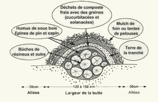 Butte Hugelkultur par Philippe Forrer